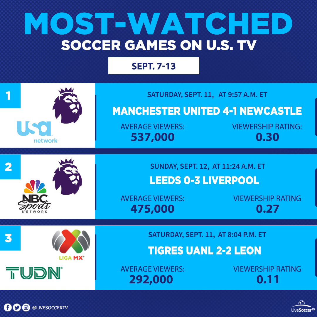 Most Watched Games, USA, September 7, 13, Manchester United, Newcastle, Liverpool, Leeds, Tigres UANL, Leon, Liga MX, English Premier League