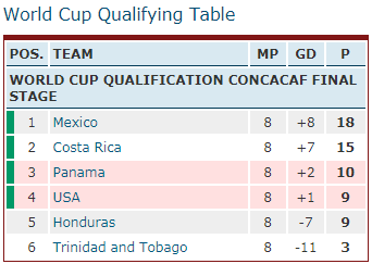 Mexico, Costa Rica, Panama, USA, Honduras, CONCACAF World Cup Qualifying