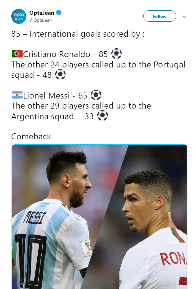 Cristiano Ronaldo, Lionel Messi, Portugal, Argentina, International Break