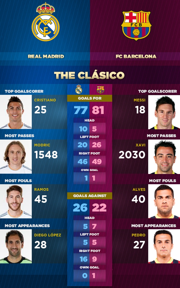 El Clasico infographic by Barcelona's official website.