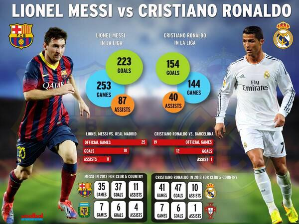 Infographic: Messi vs Ronaldo as of October 25, 2013