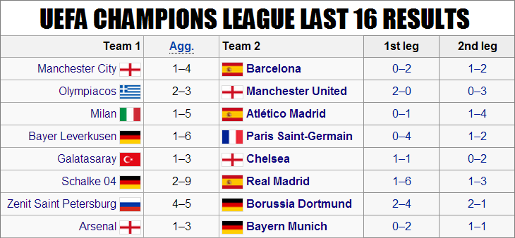 2013/14 UEFA Champions League Last 16 results