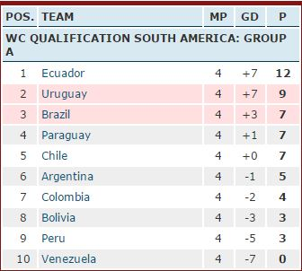 FIFA 2018 World Cup Qualifying, South America, Brazil, Uruguay