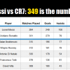 Messi & Ronaldo are exactly as good as each other