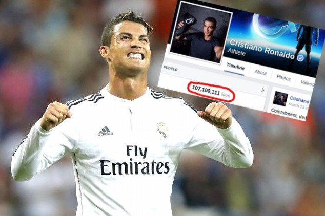 CR7 becomes Facebook's most popular figure