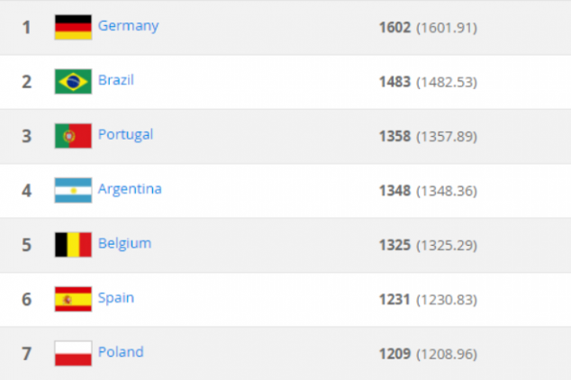 FIFA issues new World Ranking