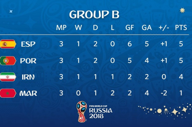 Facts and stats Group B from the WC left us