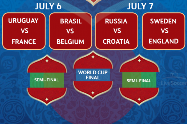 Everything you need to know about the World Cup QF