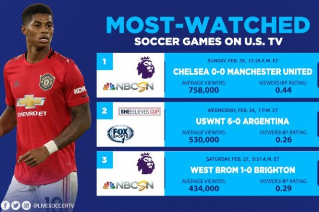 Most-watched soccer games on U.S. TV: Feb 23-Mar 1