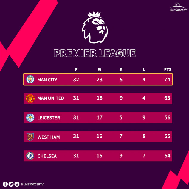 English Premier League, Manchester City, Manchester United, Leicester, Chelsea, West Ham, Standings