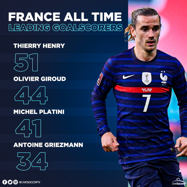 Antoine Griezmann, Thierry Henry, Olivier Giroud, France, Top Scorers