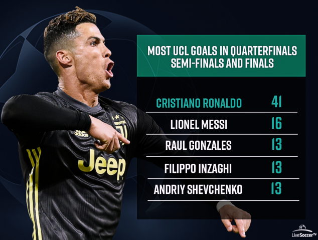 Cristiano Ronaldo, UEFA Champions League, Juventus, Real Madrid, Manchester United,