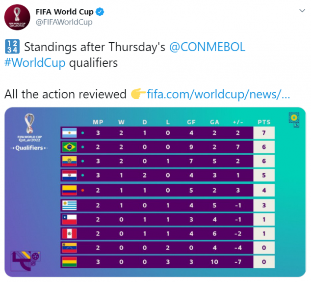 CONMEBOL, World Cup Qualifying, Standings, Argentina, Brazil, Uruguay, Colombia