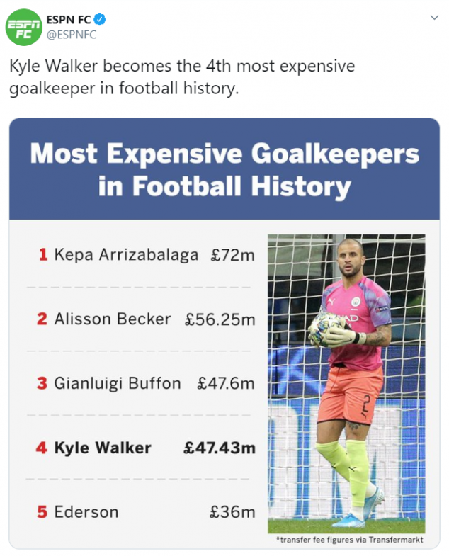 Kyle Walker, Manchester City, Atalanta, Goalkeeper, UEFA Champions League